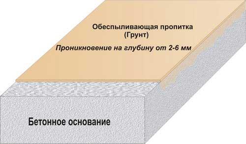 Обеспыливающая пропитка бетона