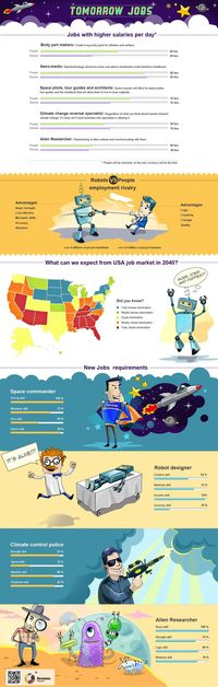 This infographic is about employment in 2030