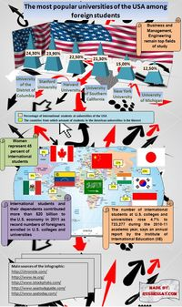 Infographic shows 6 the most popular universities among foreign students and countries from which these students
