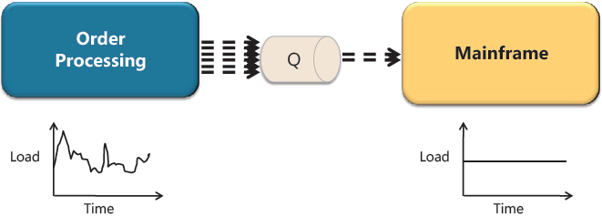 Figure 3: Load-leveling effect of queues between publishers and subscribers