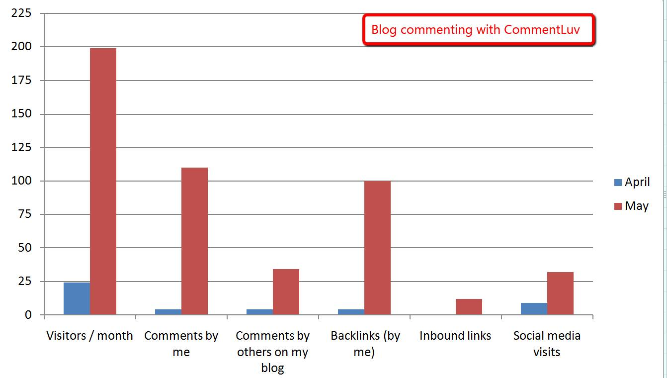 blog commenting results synthesis
