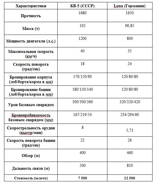 характеристикам танков кв-5 и Lowe