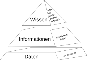 Wissenspyramide