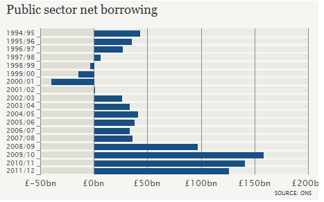 Public Sector Borrowing