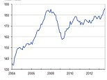 ONS House prices