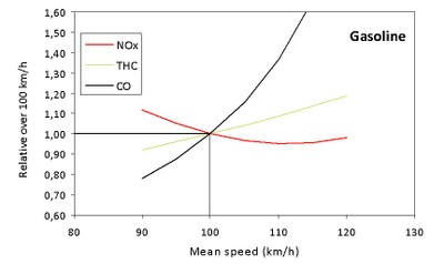 Speed limit figure 4