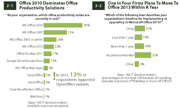 Forrester Microsoft Office Productivity Suites_Moving to Office 2013.jpg