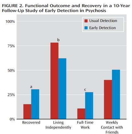 Psych Recovery Outcomes