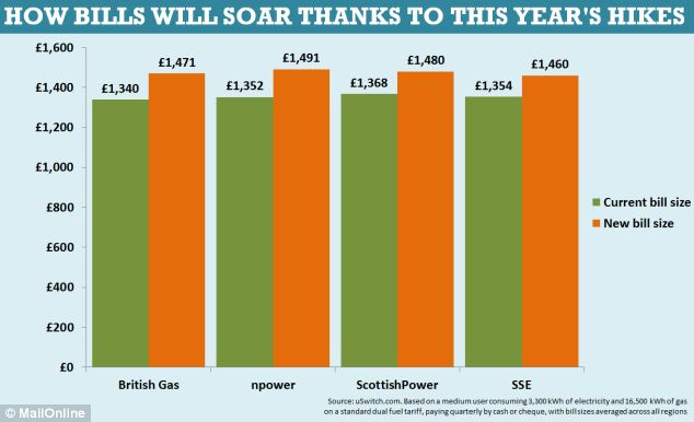 Charges: Four of the Big Six energy firms have announced price hikes of up to 10 per cent in recent days