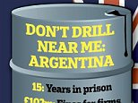 Don't drill near me: Argentina