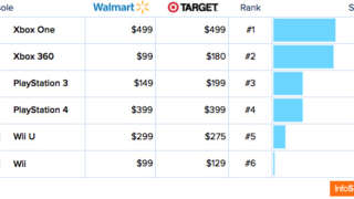Xbox One beats PS4 at Wal-Mart, Target on Black Friday - Report