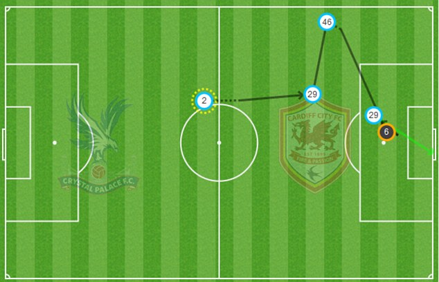 Match zone: Marouane Chamakh's goal came from a poor clearance by Ben Turner
