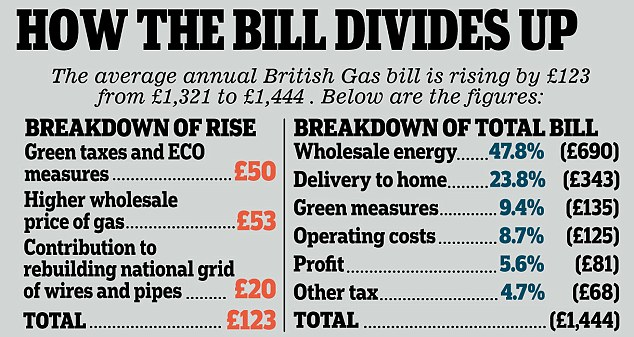 How the bill divides up