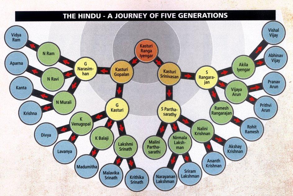 joint family tree