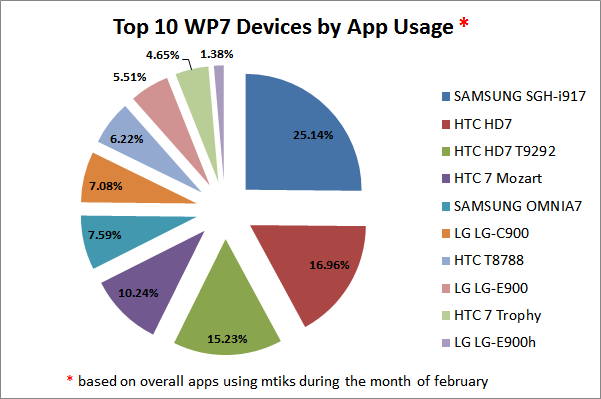 Top 10 Windows Phone 7 Devices by App Usage