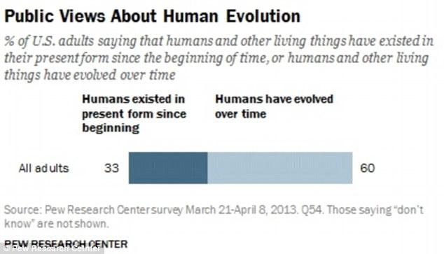 One third of Americans still believe in Creationism versus Evolution