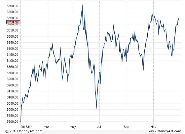 Rollercoaster: The Footsie edged up another 18 points from 6,731 today to end the year at 6,749.