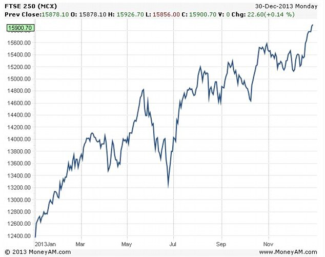Soaring: The FTSE 250 is up by almost a third this year.
