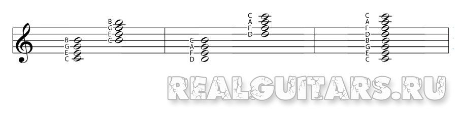 Как запомнить ноты на нотоносце