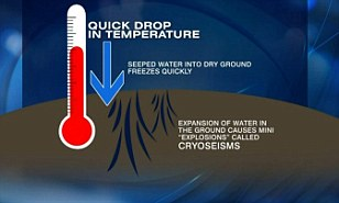 Frost quake or cryoeism: This graph explains how the frost quakes come about due to expansion caused by water that has frozen quickly