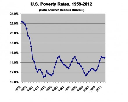 Poverty fell like a stone after World War II.