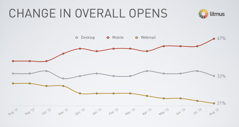 mobile-email-open-rates