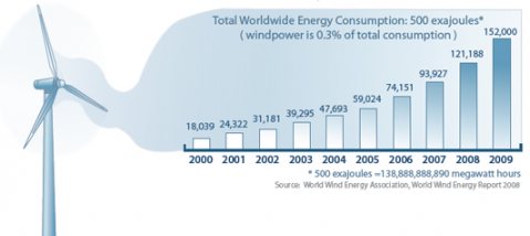 Overview of Alternative and Renewable Energy Sources