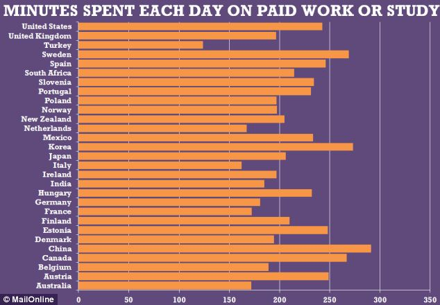 The Chinese spend the most time on work or study, with women in the UK using 197 minutes a day on average