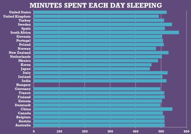 Women in the UK get less sleep than Americans, Swedes, South Africans, Italians and the Irish