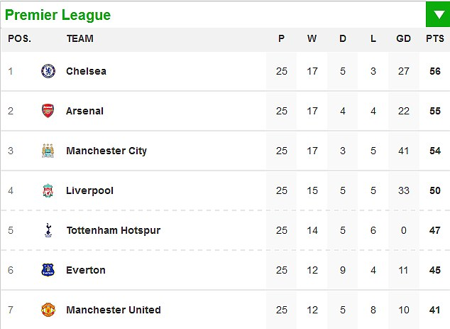 Title race: How the table looks ahead of the midweek fixtures. Chelsea can extend their advantage with a win at West Brom on Tuesday night