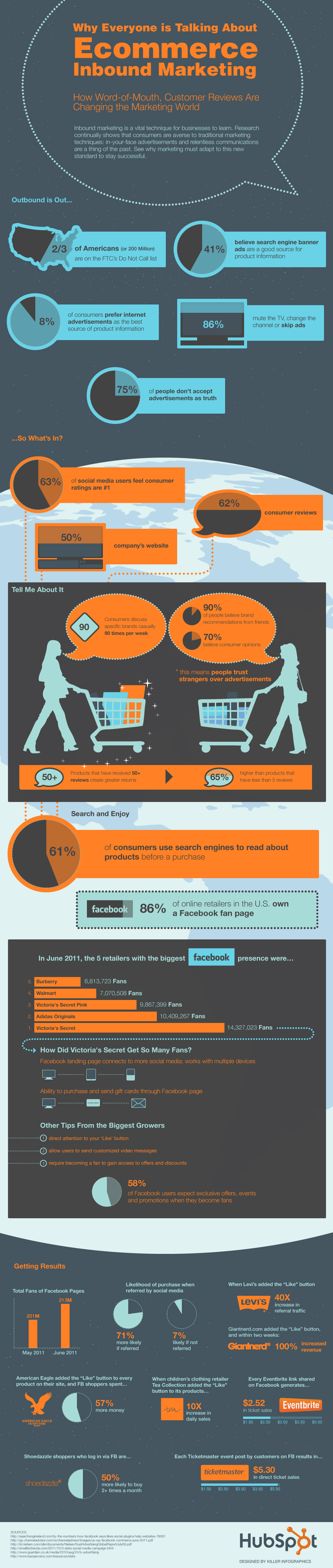 Ecommerce Inbound Marketing vs Outbound Marketing - Infographic