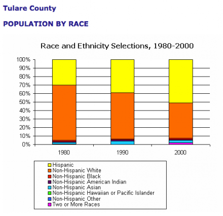 Tulare Population By Race