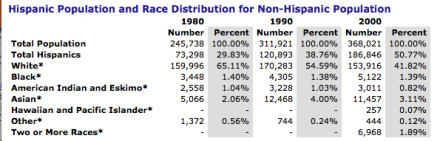 Tulare Hispanic Population