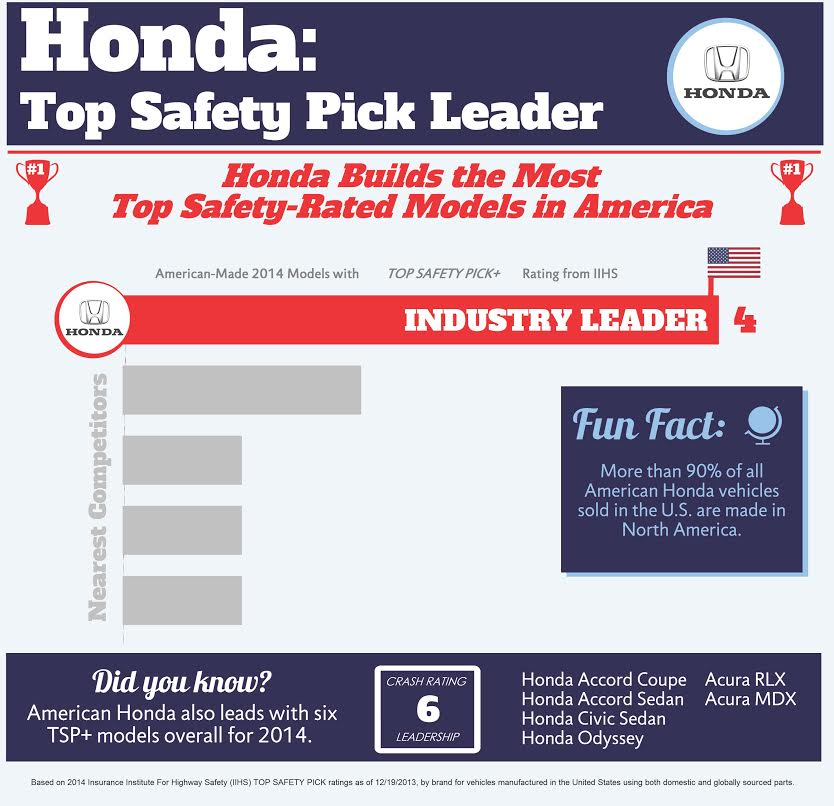 Honda Safety Leadership Infographic.