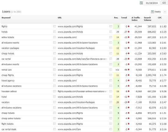 Expedia.com - Loser Keywords Searchmerics Suite