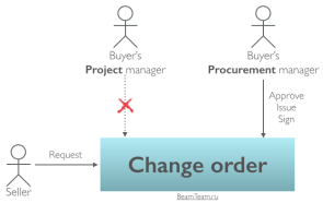PMBoK: Change order при управлении поставками