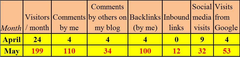 blog commenting results
