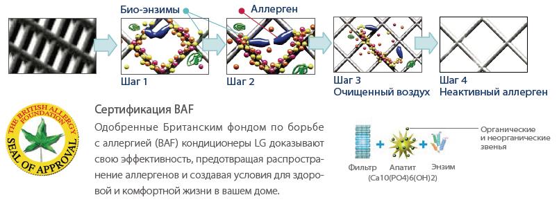 Принцип работы антивирусного и антиаллергенного фильтра.