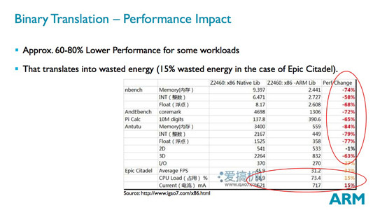 ARM Power and Efficiency Analysis presentation slide: Binary Translation – Performance Impact