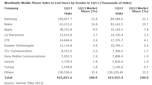worldwide mobile phone sales 600x338 Asia/Pacific Only Region To Show Mobile Phone Sales Growth Last Quarter