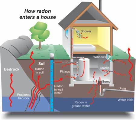 Diagram showing the various pathways by which radon can enter a home. Image courtesy of Natural Resources Canada www.geoscape.nrcan.gc.ca - served from Montgomery County, Maryland montgomerycountymd.gov