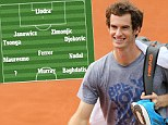 Andy Murray turns football manager as British No 1 picks starting XI of tennis players