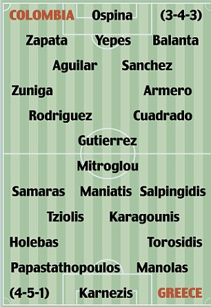 Columbia vs Greece: The likely line-ups