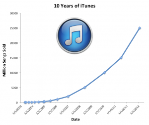 iTunes Music Store Sales