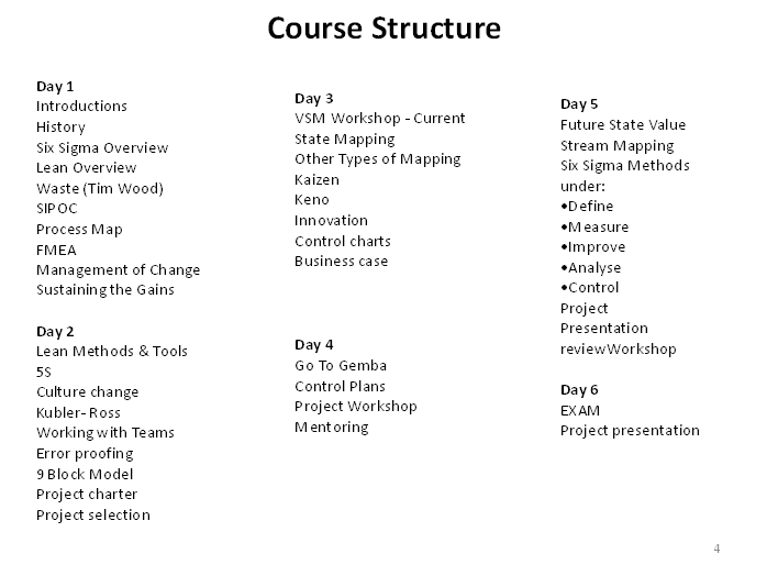 course structure1 Lean Six Sigma Green Belt