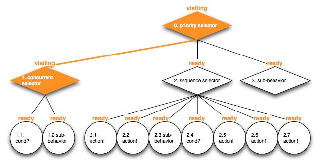 altdev_bt_intro_dragon_behavior_tree_example_003