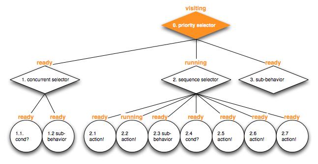 altdev_bt_intro_dragon_behavior_tree_example_100