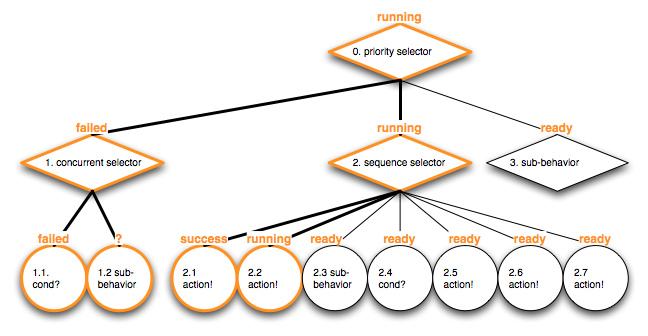 altdev_bt_intro_dragon_behavior_tree_example_013