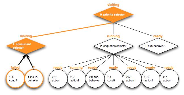 altdev_bt_intro_dragon_behavior_tree_example_103