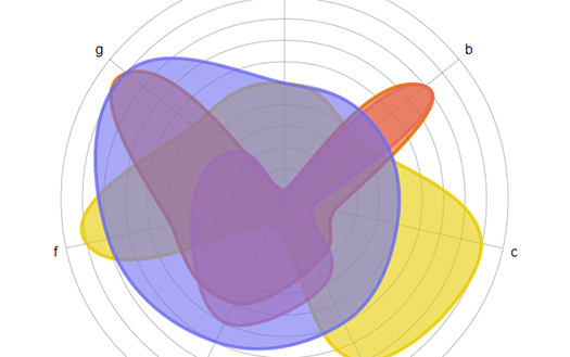 interactive-HTML5-spider-graph